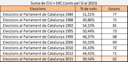 CiU+ERC