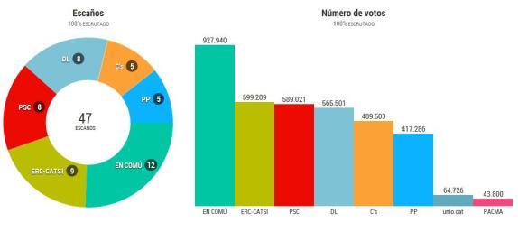 Eleccions generals Catalunya