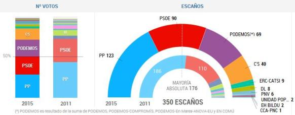 Eleccions generals vots i escons